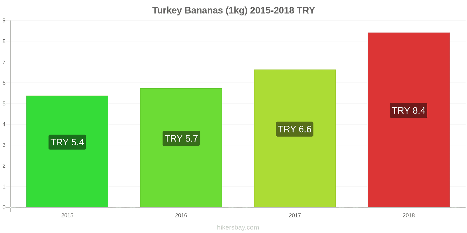 Turkey price changes Bananas (1kg) hikersbay.com