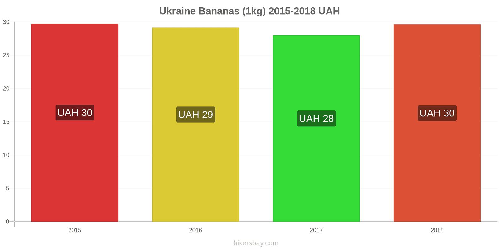 Ukraine price changes Bananas (1kg) hikersbay.com