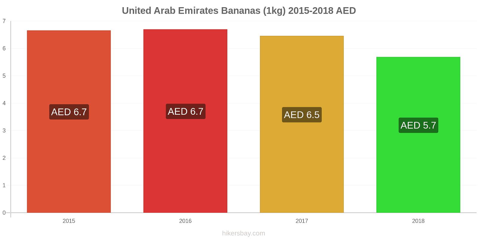United Arab Emirates price changes Bananas (1kg) hikersbay.com