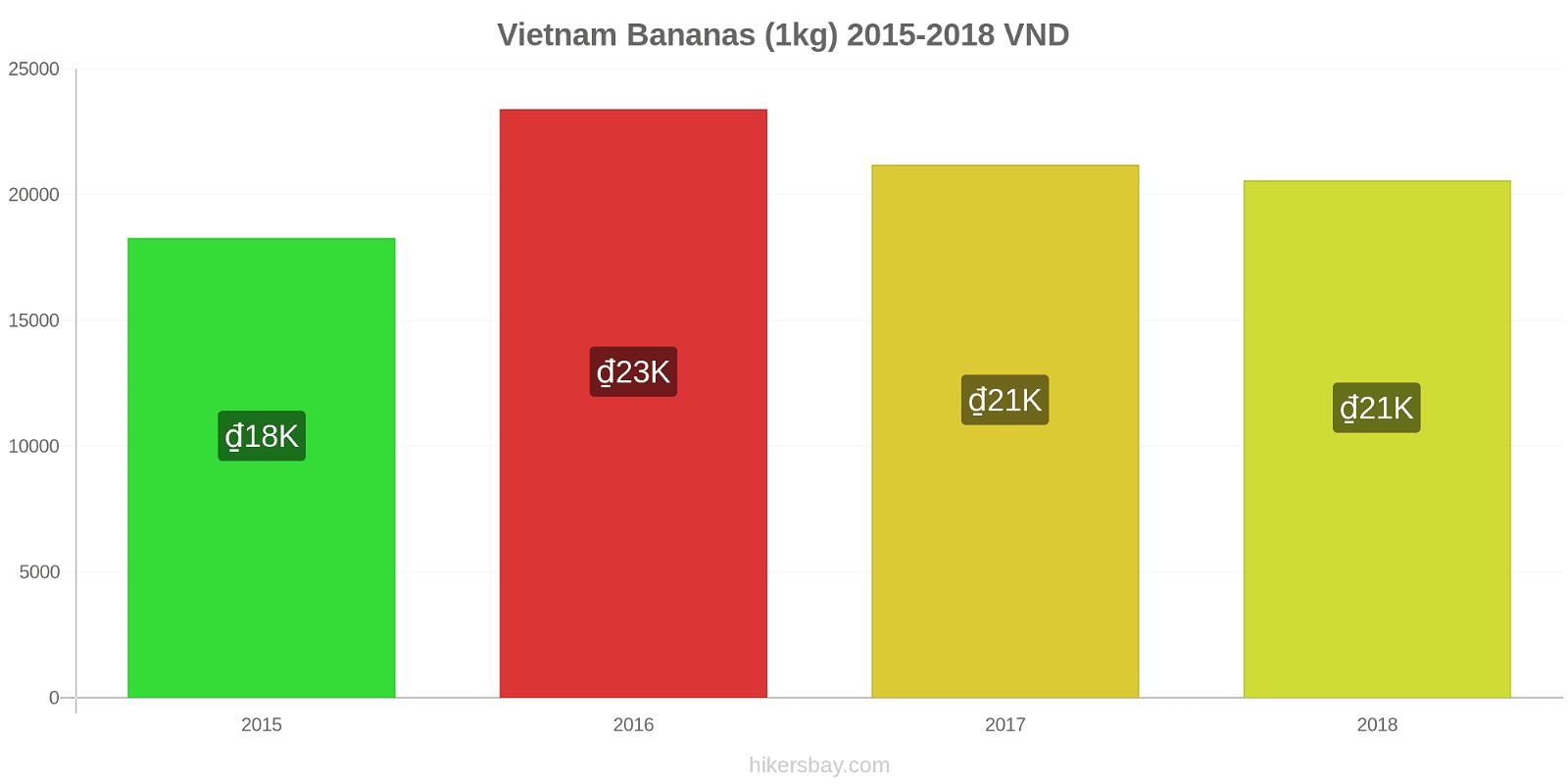 Vietnam price changes Bananas (1kg) hikersbay.com