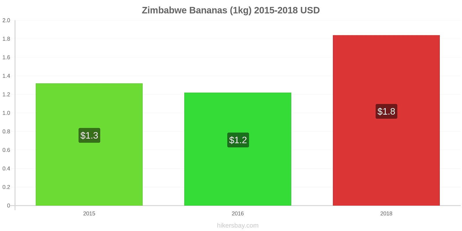 Zimbabwe price changes Bananas (1kg) hikersbay.com