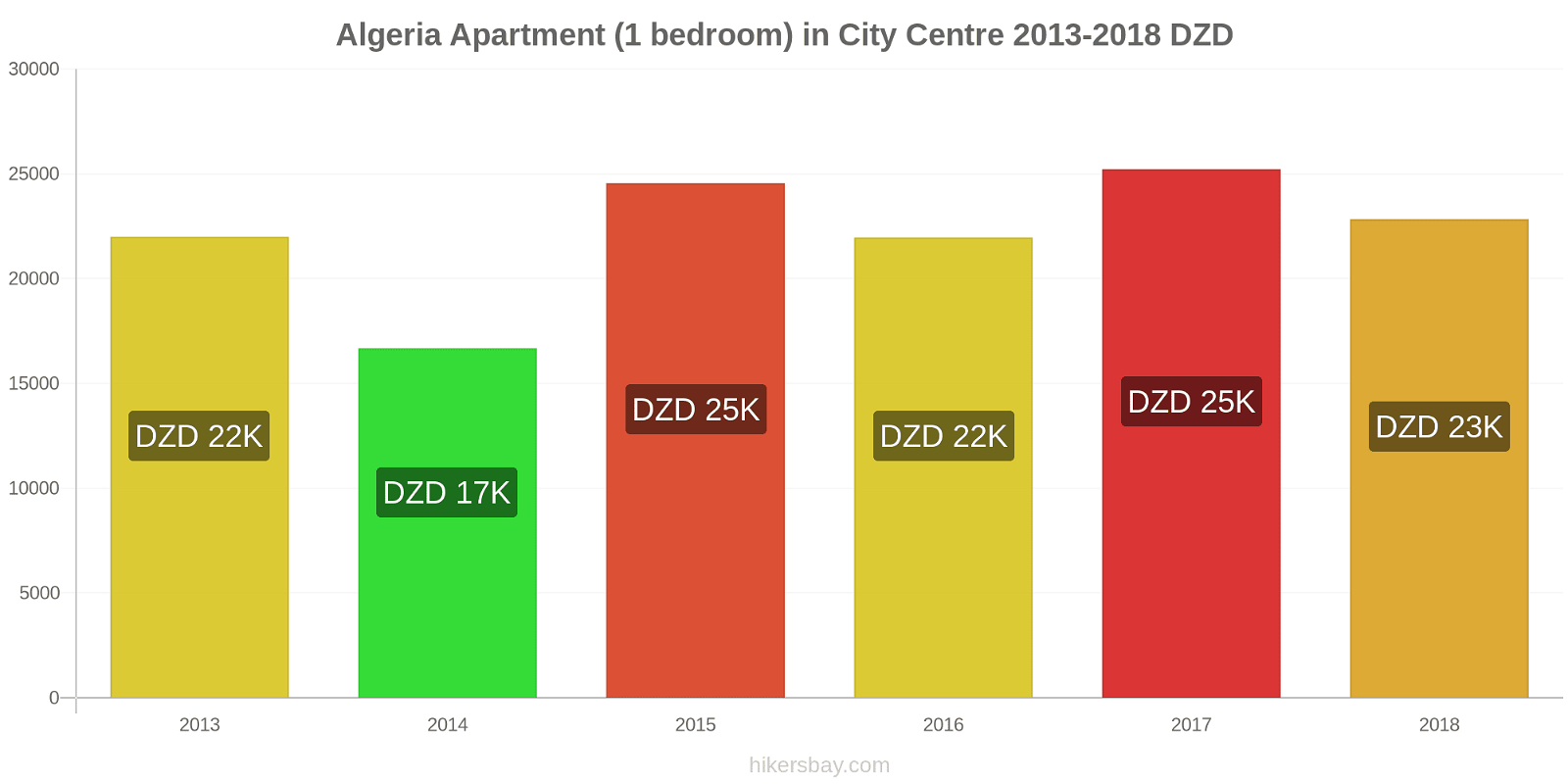 Algeria price changes Apartment (1 bedroom) in City Centre hikersbay.com