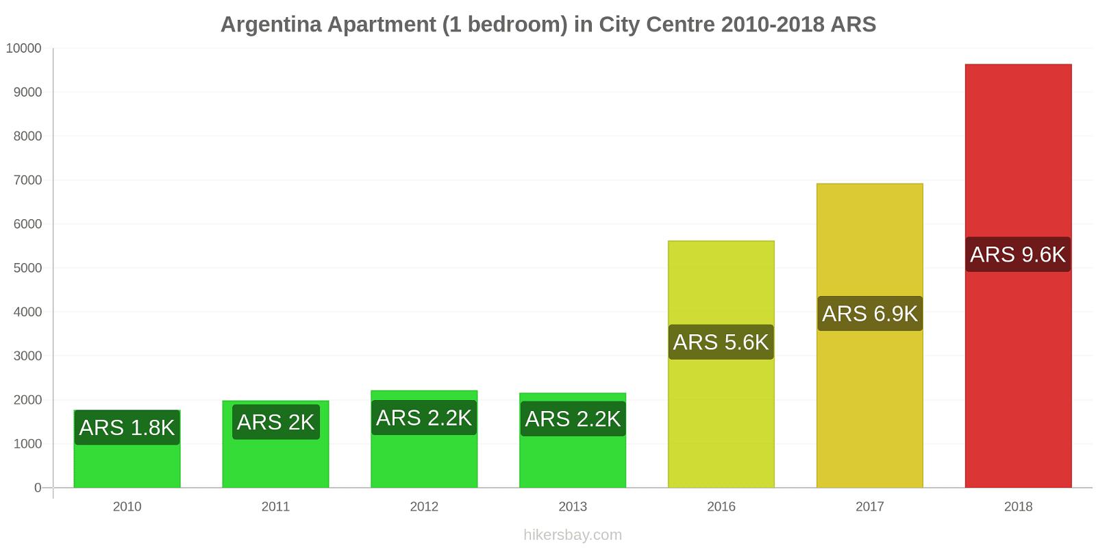 Argentina price changes Apartment (1 bedroom) in City Centre hikersbay.com