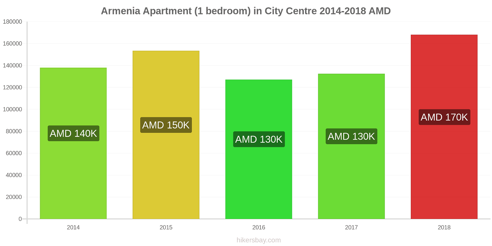 Armenia price changes Apartment (1 bedroom) in City Centre hikersbay.com