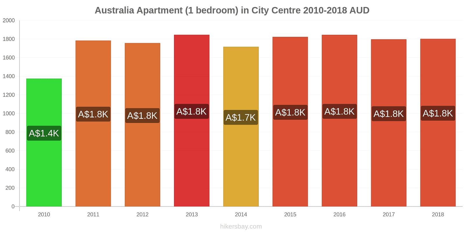 Australia price changes Apartment (1 bedroom) in City Centre hikersbay.com