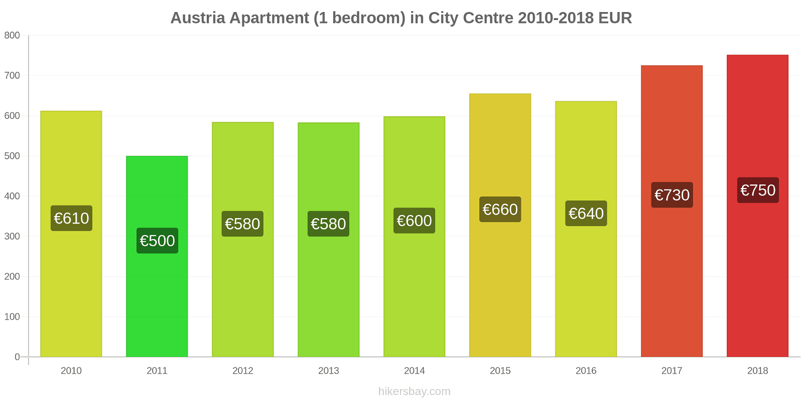 Austria price changes Apartment (1 bedroom) in City Centre hikersbay.com