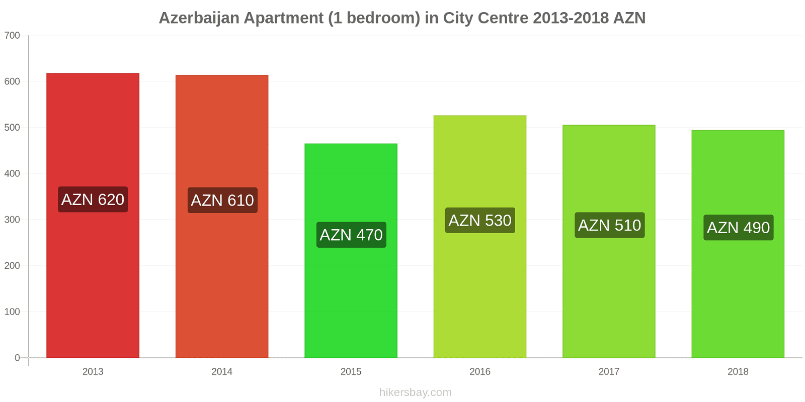 Azerbaijan price changes Apartment (1 bedroom) in City Centre hikersbay.com