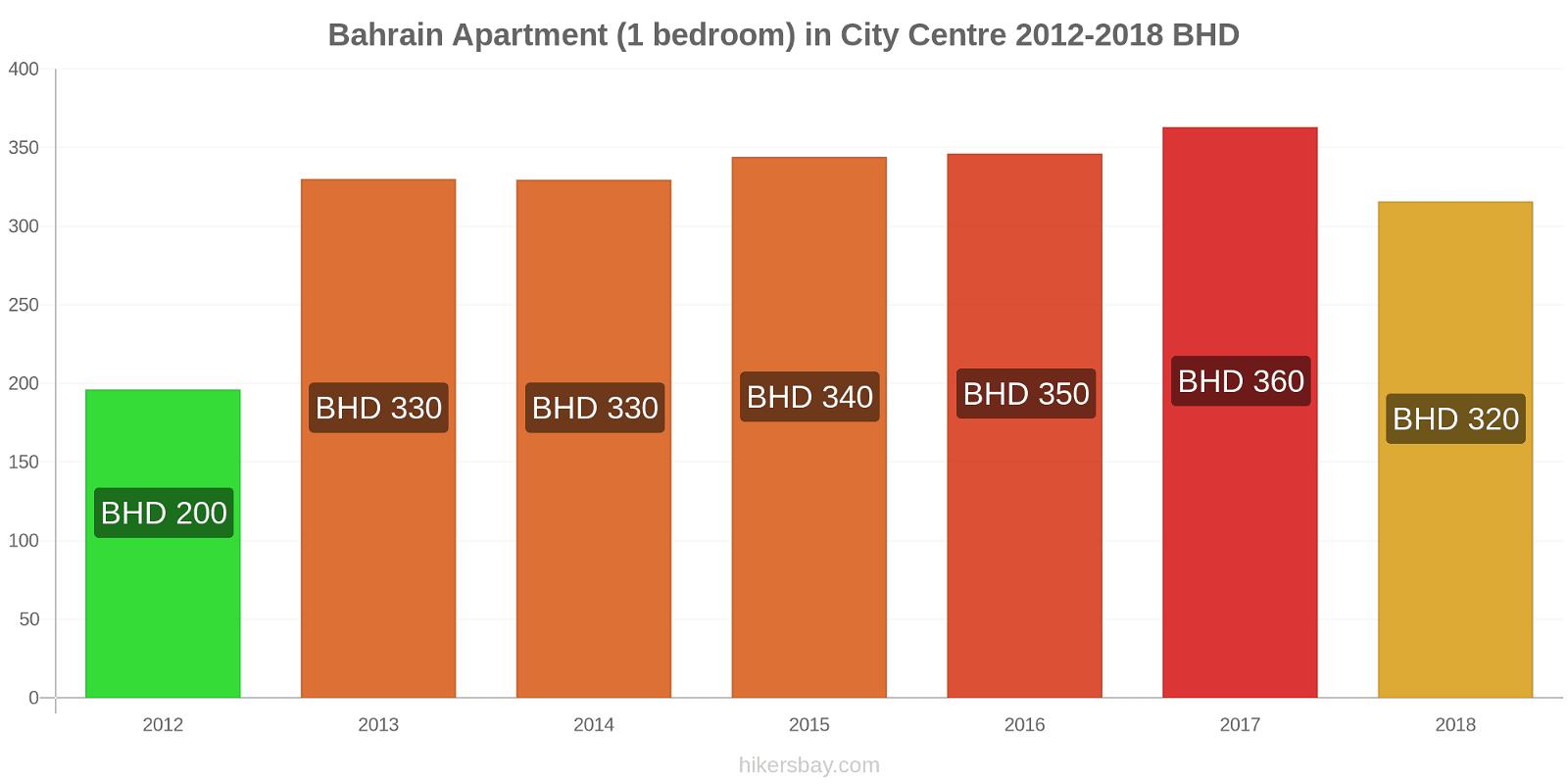 Bahrain price changes Apartment (1 bedroom) in City Centre hikersbay.com