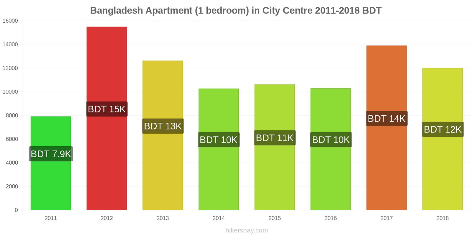 Bangladesh price changes Apartment (1 bedroom) in City Centre hikersbay.com