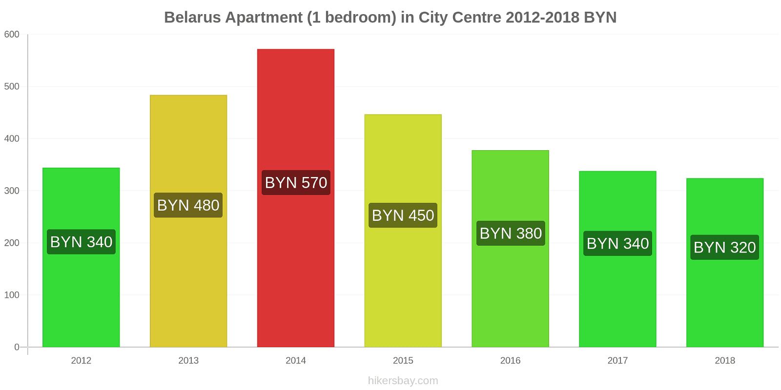 Belarus price changes Apartment (1 bedroom) in City Centre hikersbay.com