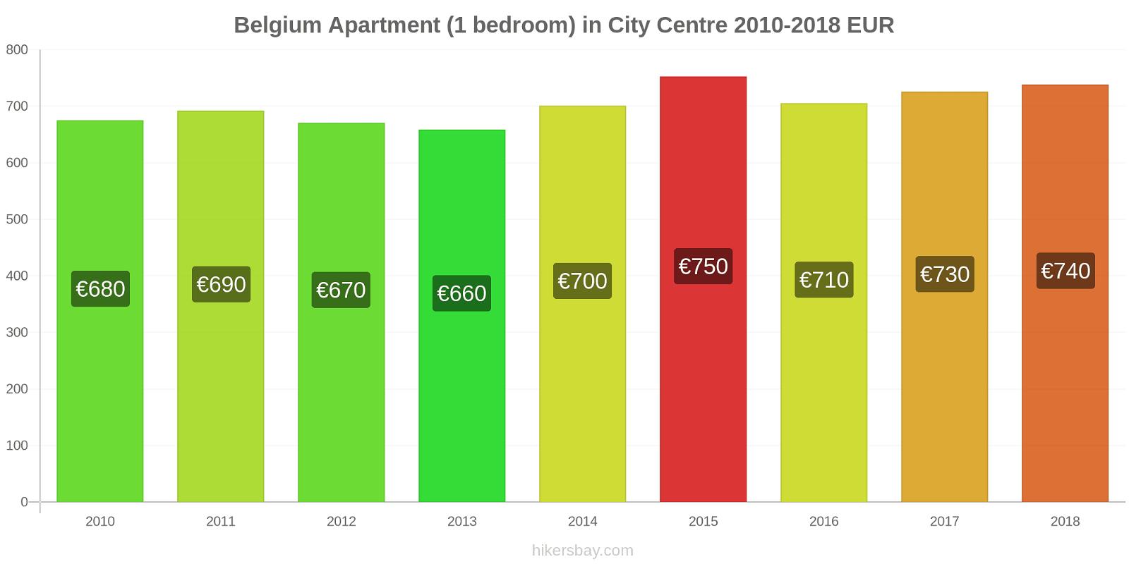 Belgium price changes Apartment (1 bedroom) in City Centre hikersbay.com