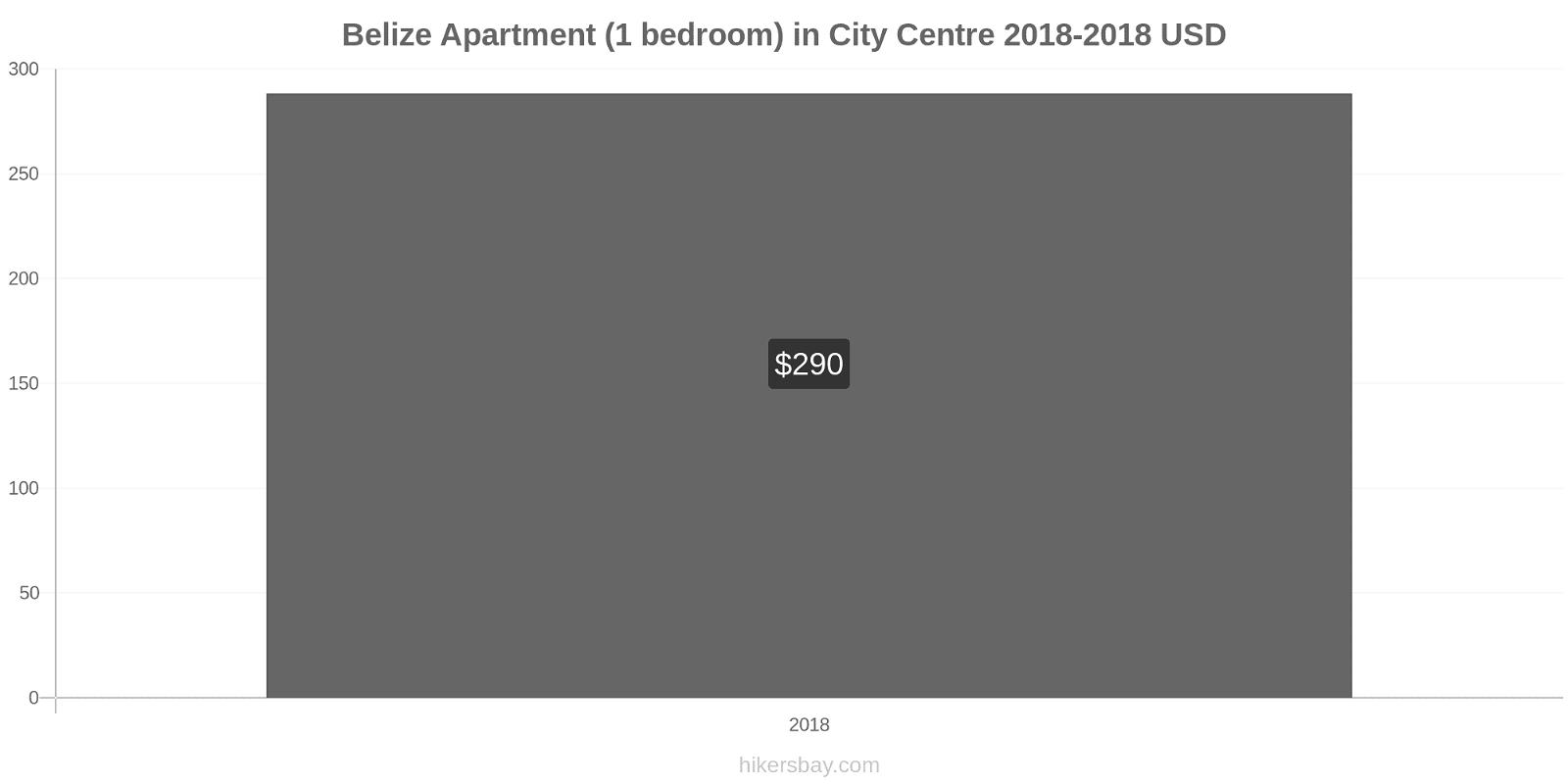 Belize price changes Apartment (1 bedroom) in City Centre hikersbay.com