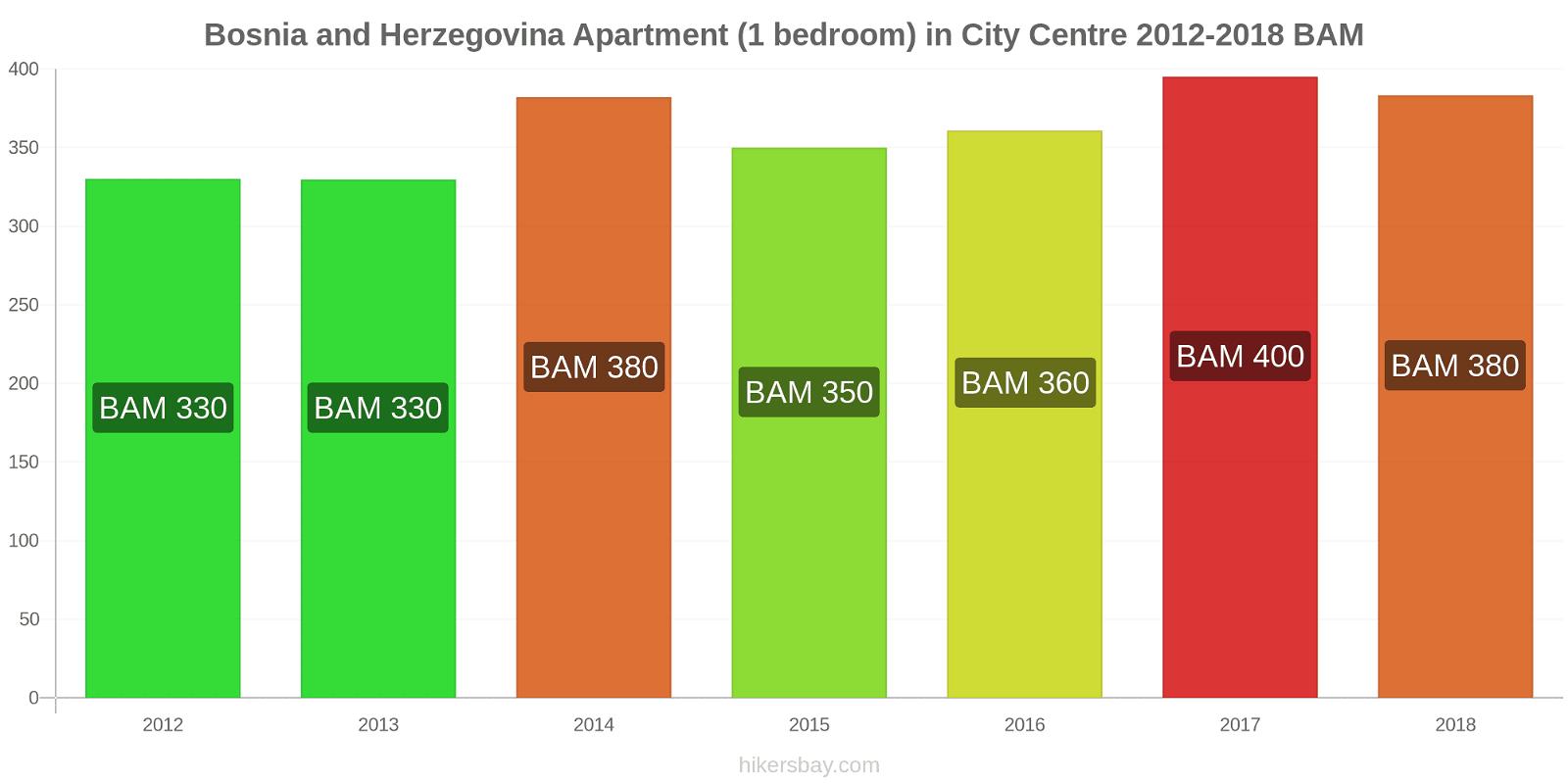 Bosnia and Herzegovina price changes Apartment (1 bedroom) in City Centre hikersbay.com