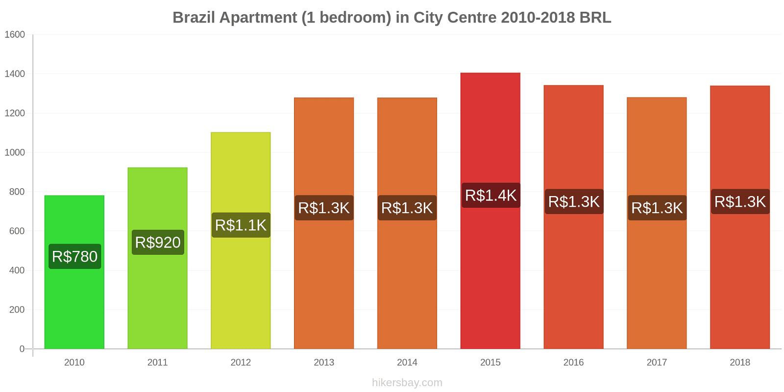 Brazil price changes Apartment (1 bedroom) in City Centre hikersbay.com