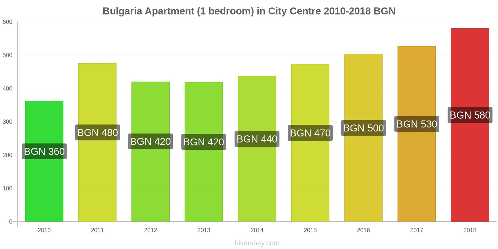 Bulgaria price changes Apartment (1 bedroom) in City Centre hikersbay.com