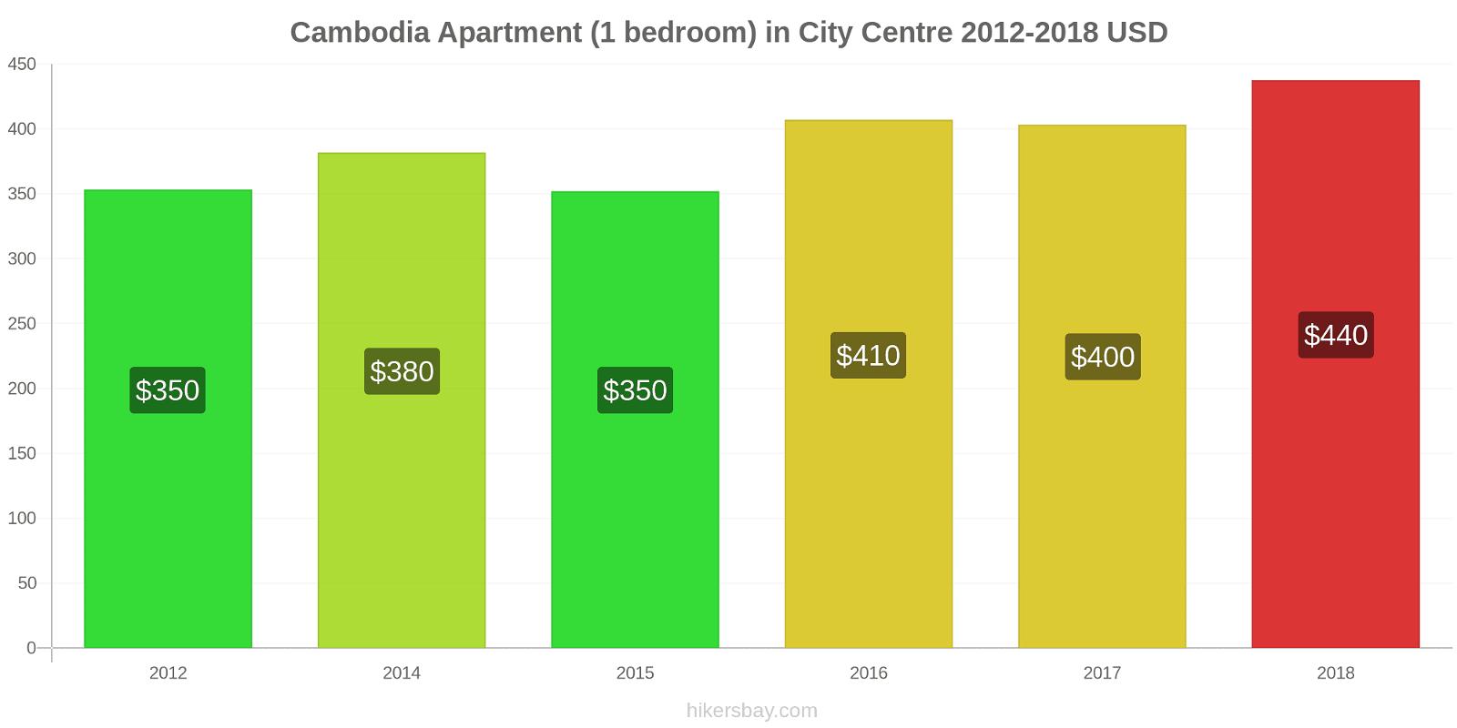 Cambodia price changes Apartment (1 bedroom) in City Centre hikersbay.com