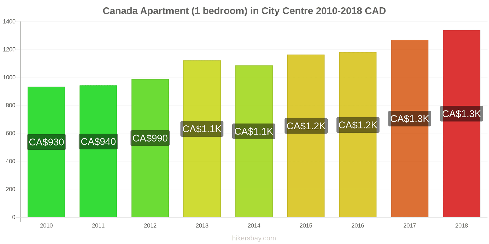 Canada price changes Apartment (1 bedroom) in City Centre hikersbay.com