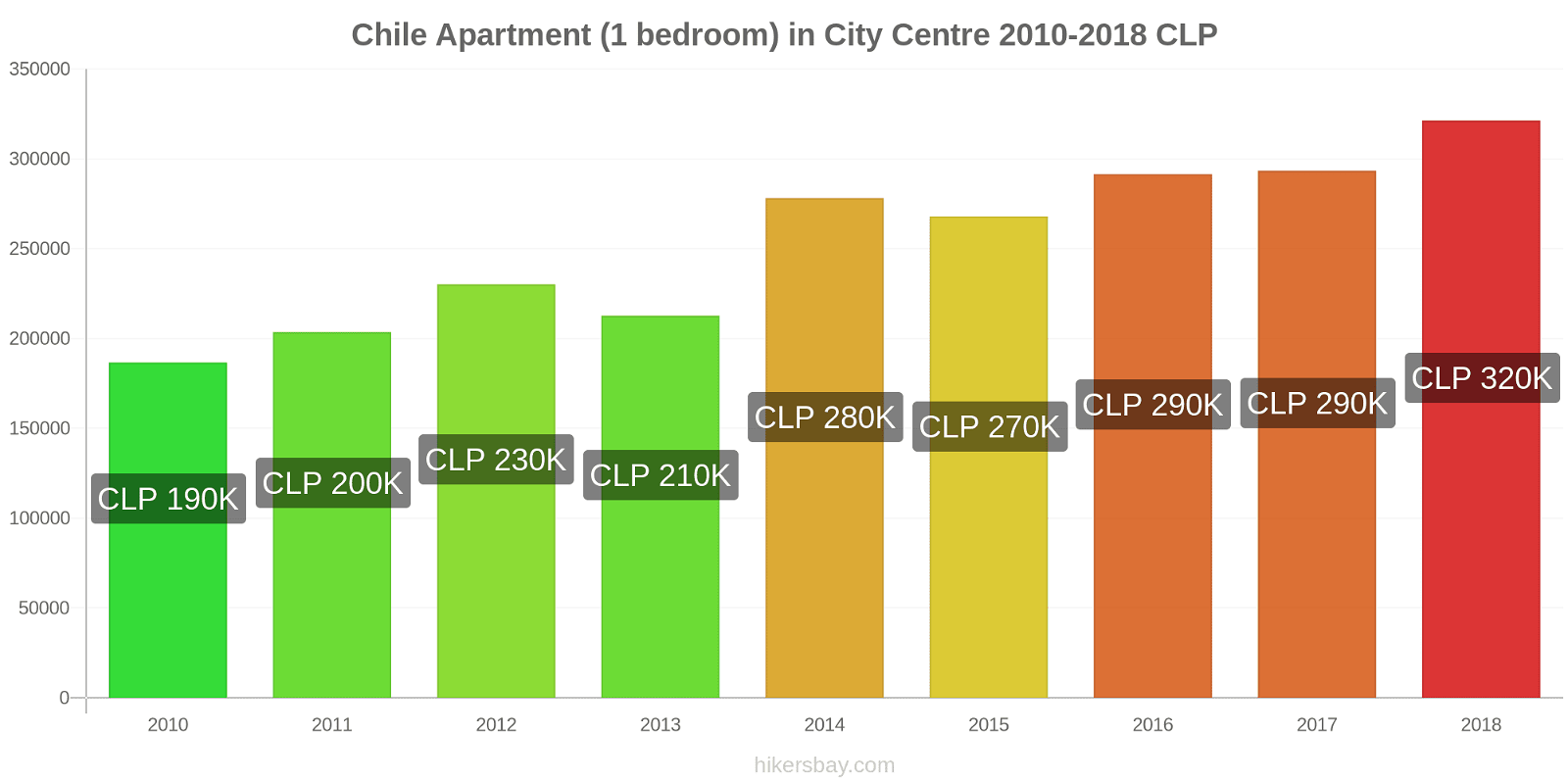 Chile price changes Apartment (1 bedroom) in City Centre hikersbay.com