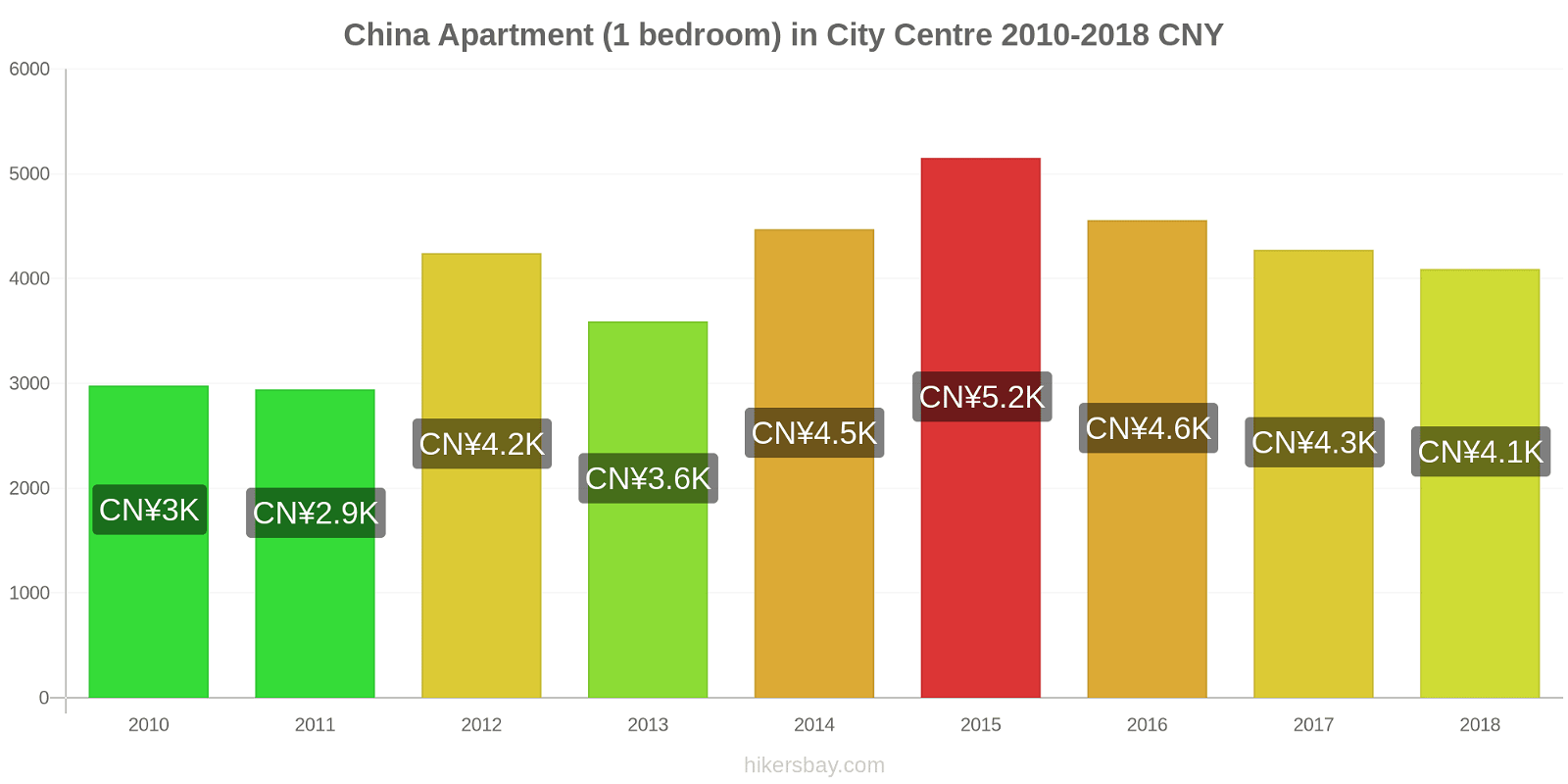 China price changes Apartment (1 bedroom) in City Centre hikersbay.com