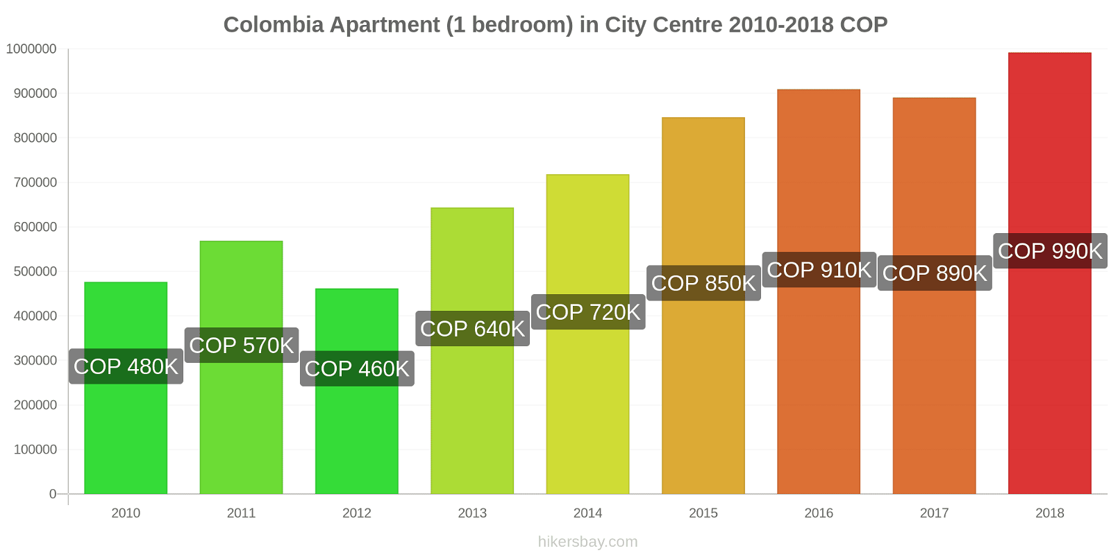 Colombia price changes Apartment (1 bedroom) in City Centre hikersbay.com