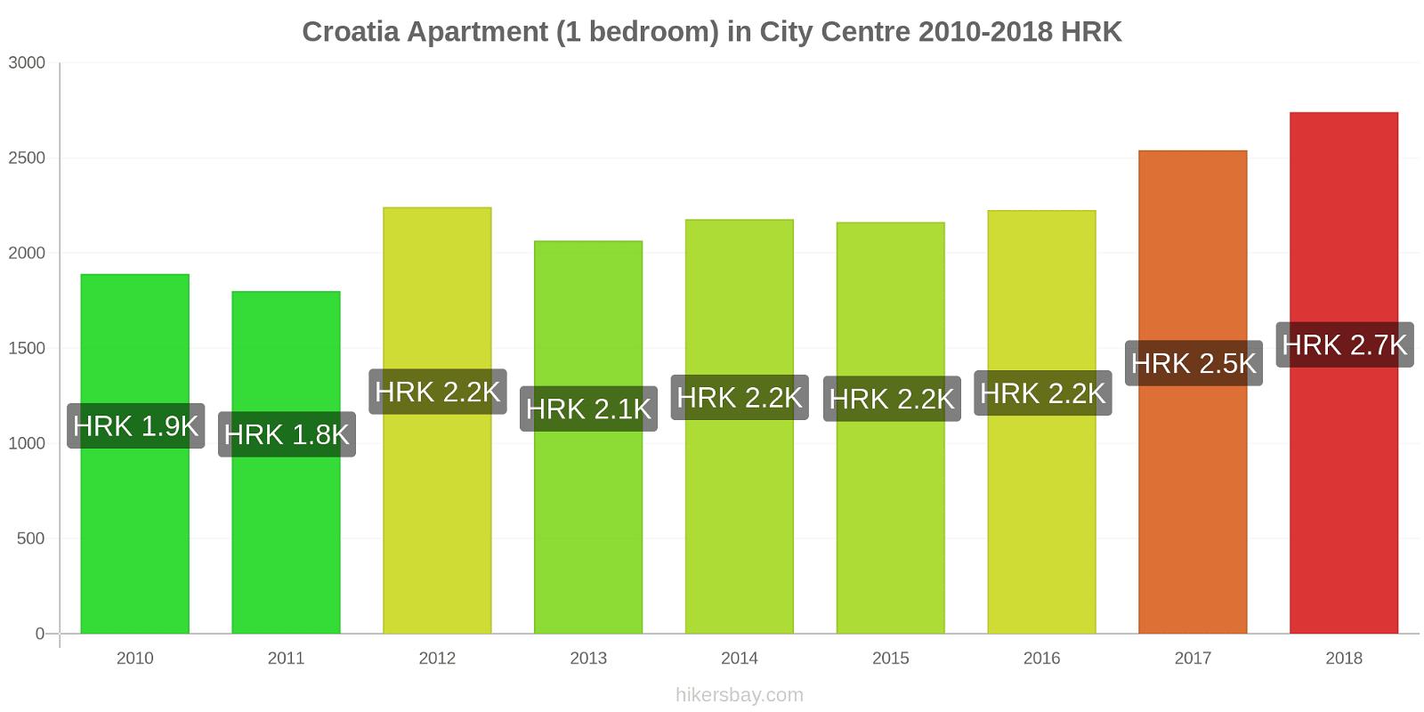 Croatia price changes Apartment (1 bedroom) in City Centre hikersbay.com