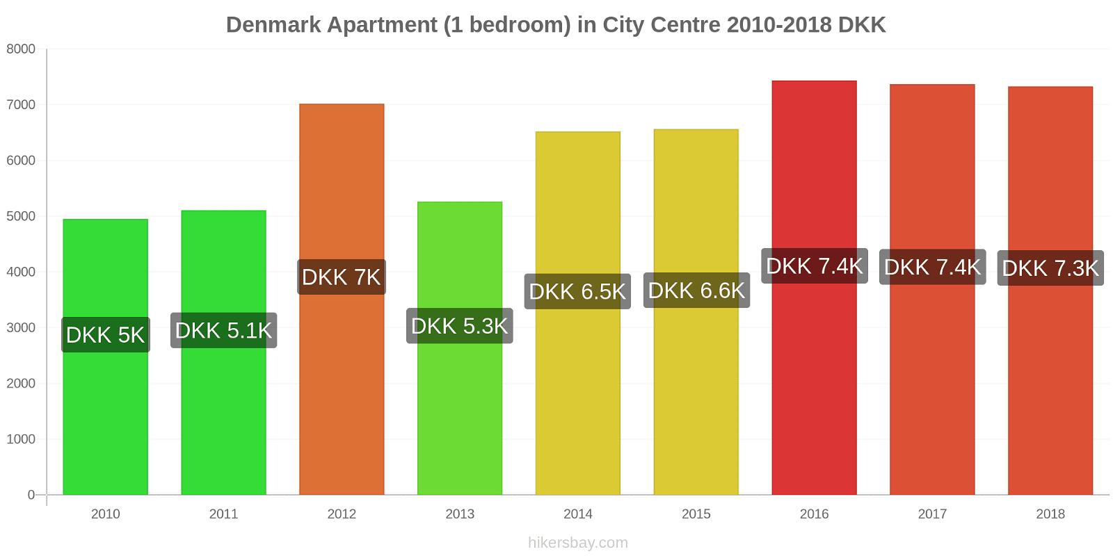 Denmark price changes Apartment (1 bedroom) in City Centre hikersbay.com