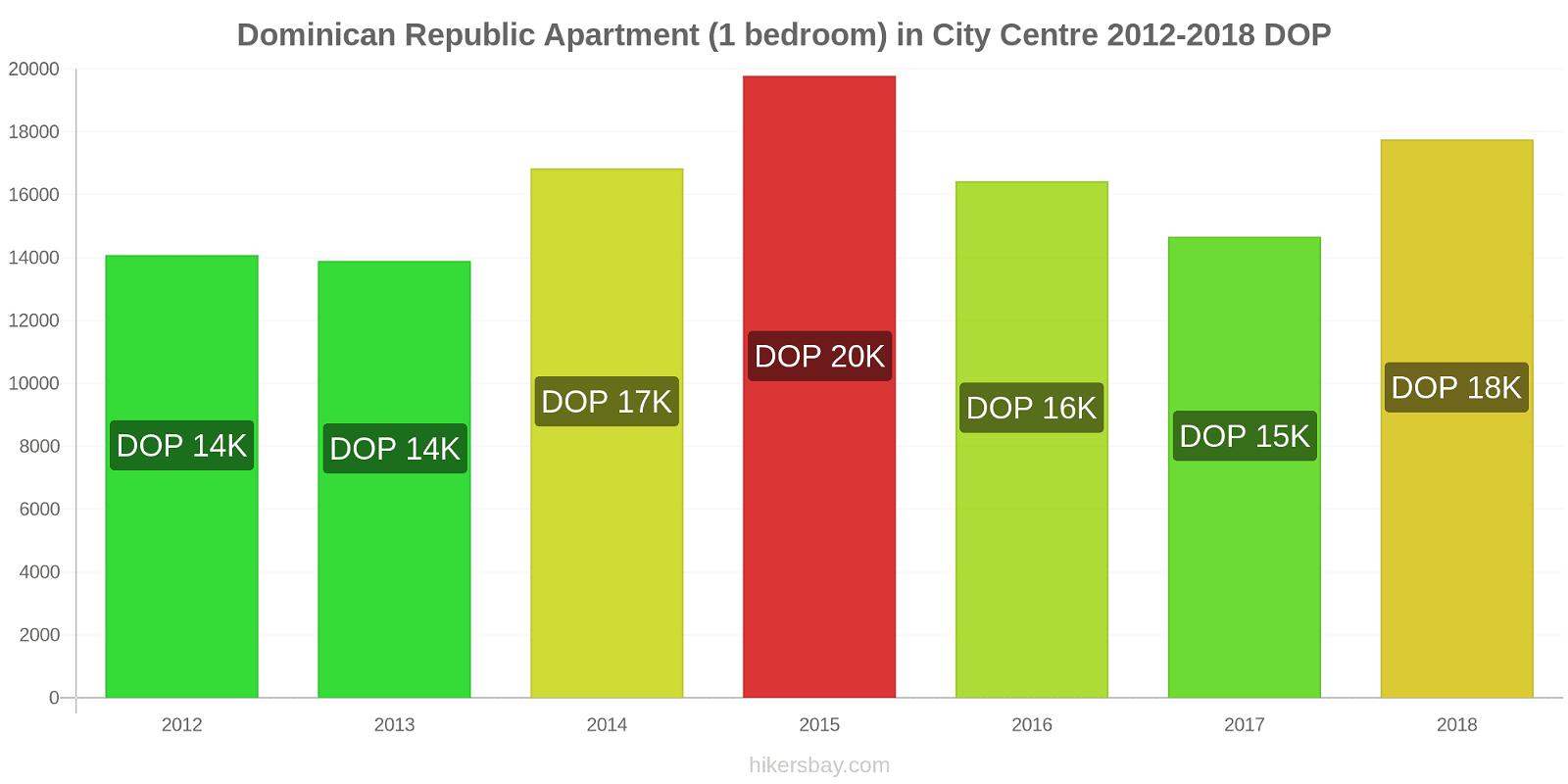 Dominican Republic price changes Apartment (1 bedroom) in City Centre hikersbay.com