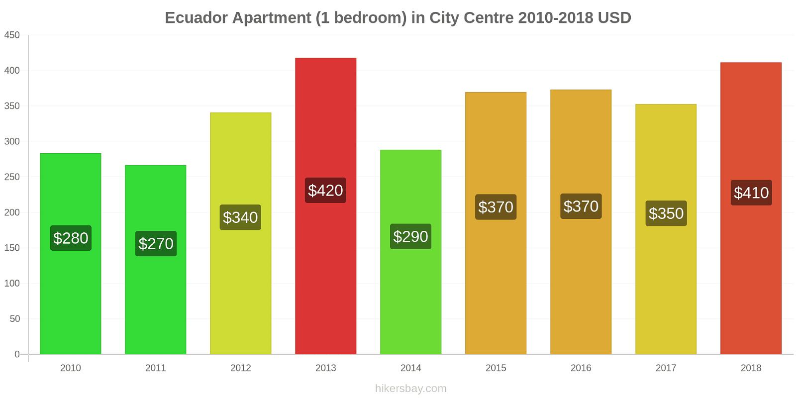 Ecuador price changes Apartment (1 bedroom) in City Centre hikersbay.com