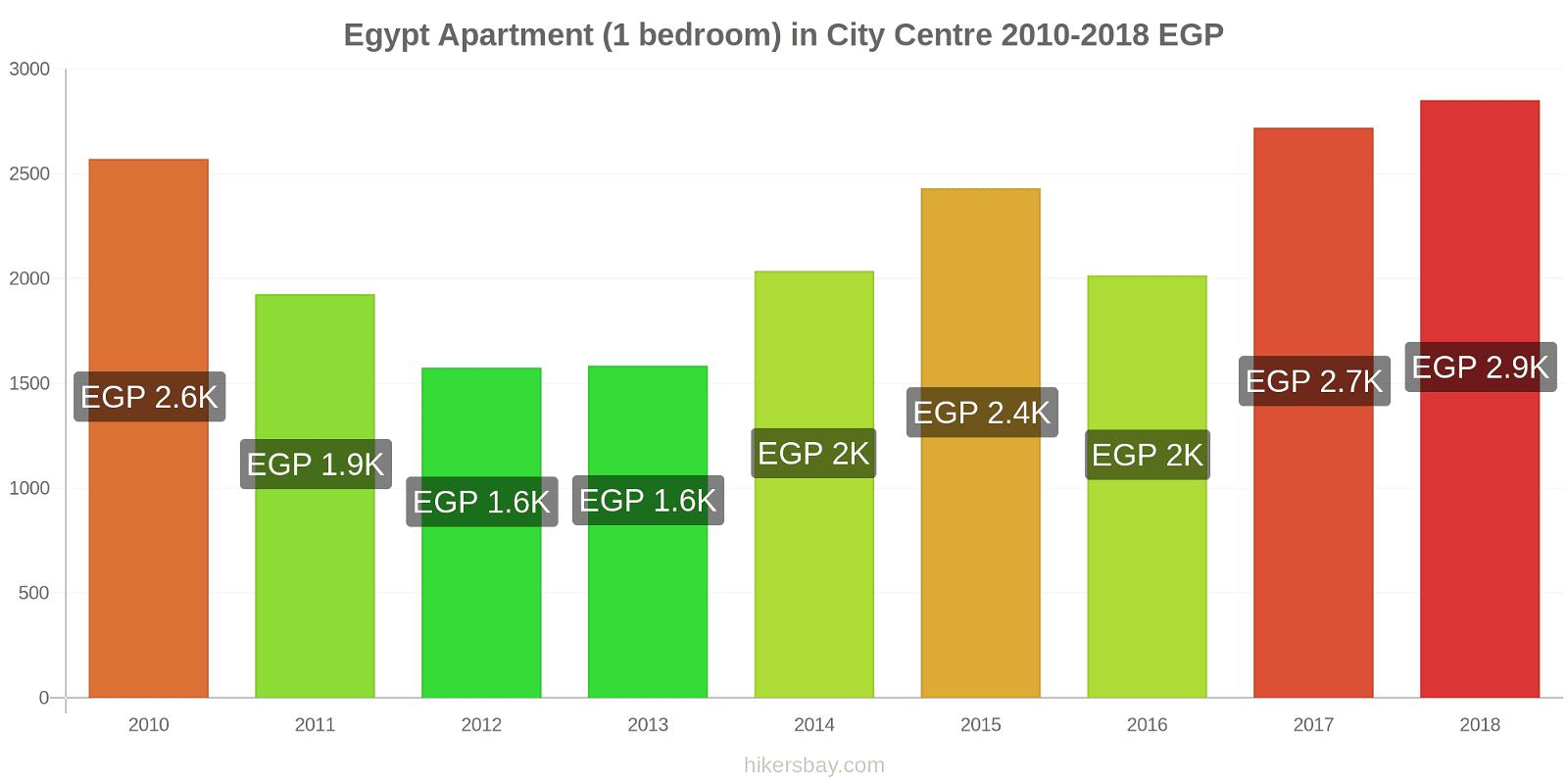 Egypt price changes Apartment (1 bedroom) in City Centre hikersbay.com