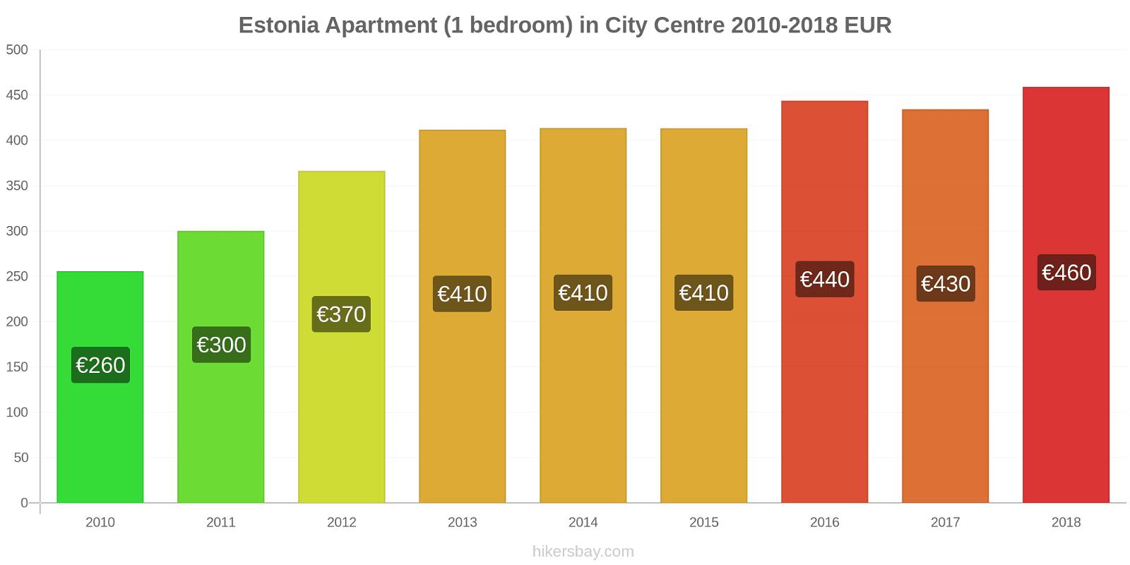 Estonia price changes Apartment (1 bedroom) in City Centre hikersbay.com