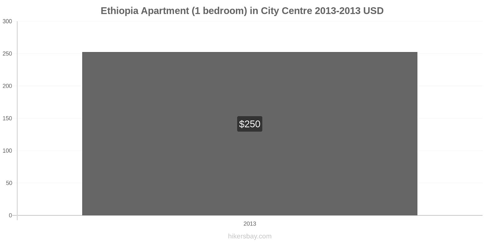 Ethiopia price changes Apartment (1 bedroom) in City Centre hikersbay.com