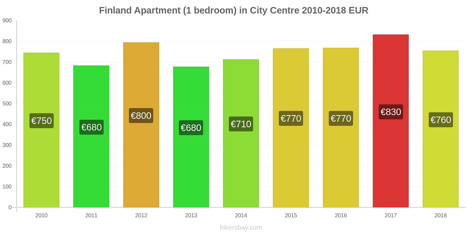 Finland price changes Apartment (1 bedroom) in City Centre hikersbay.com