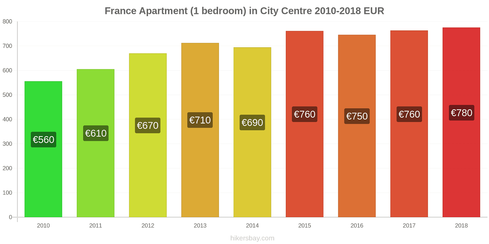 France price changes Apartment (1 bedroom) in City Centre hikersbay.com