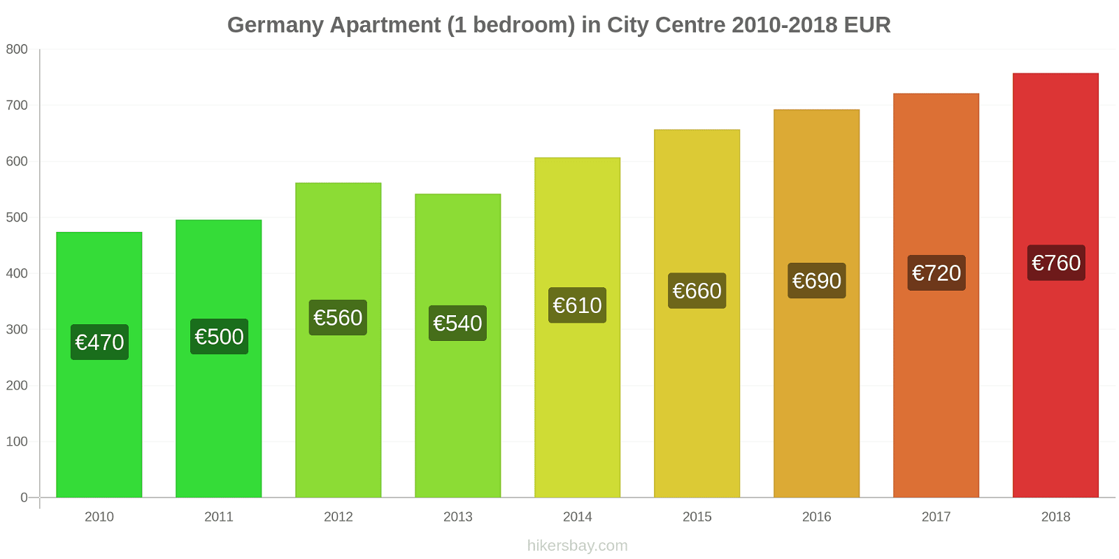 Germany price changes Apartment (1 bedroom) in City Centre hikersbay.com