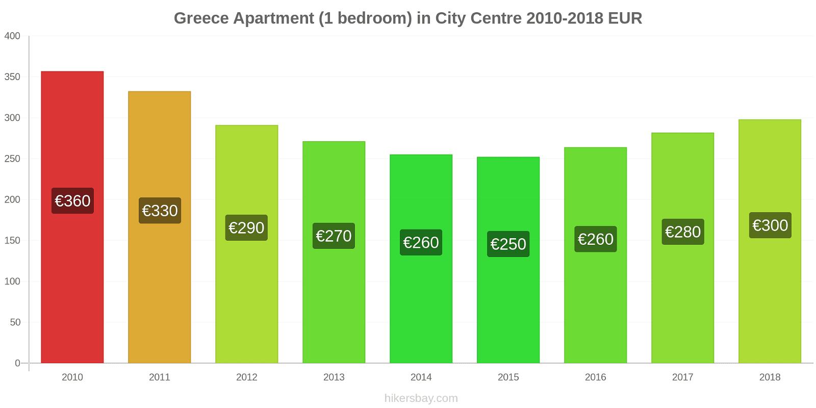 Greece price changes Apartment (1 bedroom) in City Centre hikersbay.com