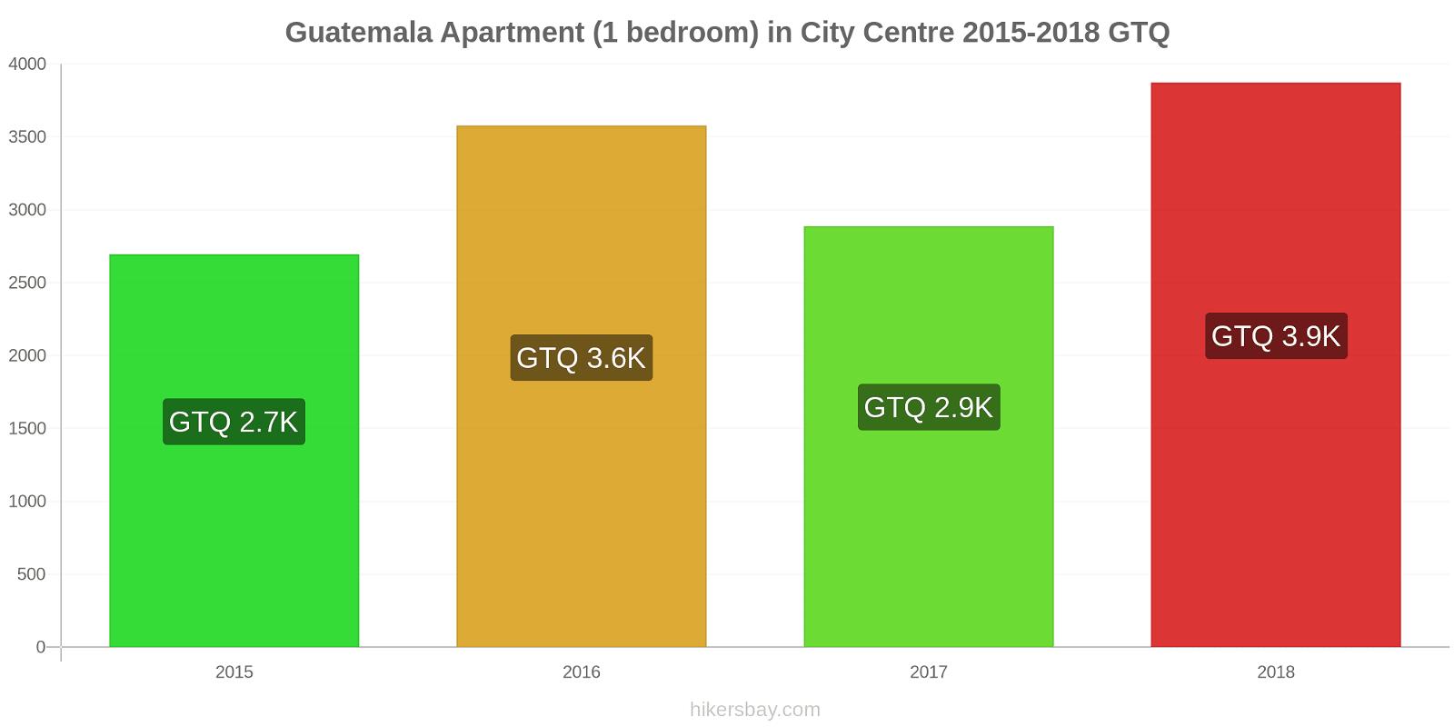 Guatemala price changes Apartment (1 bedroom) in City Centre hikersbay.com