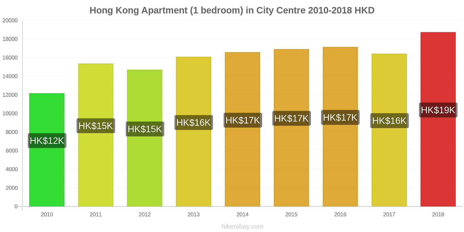 Hong Kong price changes Apartment (1 bedroom) in City Centre hikersbay.com