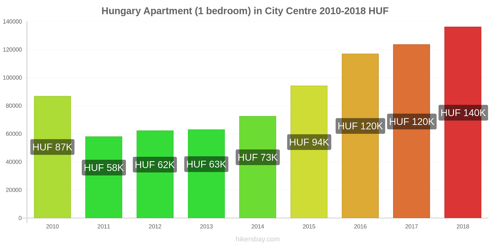 Hungary price changes Apartment (1 bedroom) in City Centre hikersbay.com
