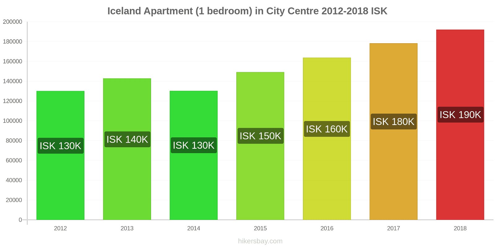 Iceland price changes Apartment (1 bedroom) in City Centre hikersbay.com