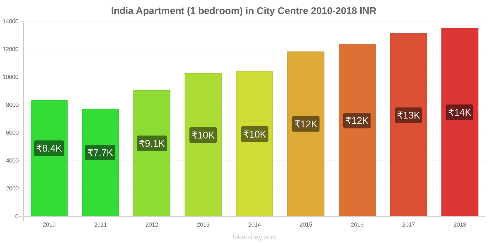 India price changes Apartment (1 bedroom) in City Centre hikersbay.com