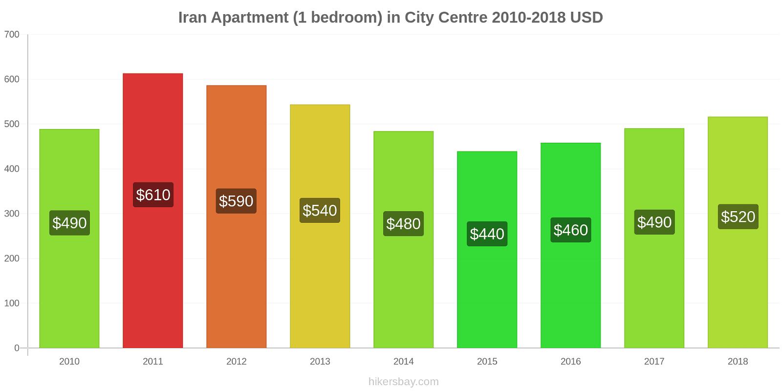 Iran price changes Apartment (1 bedroom) in City Centre hikersbay.com