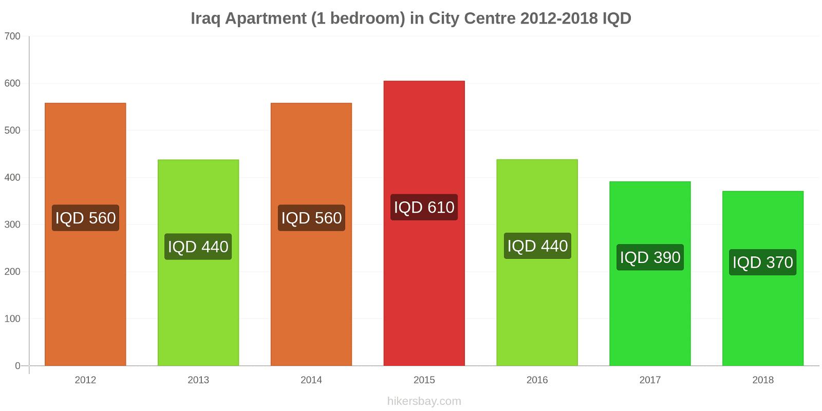 Iraq price changes Apartment (1 bedroom) in City Centre hikersbay.com