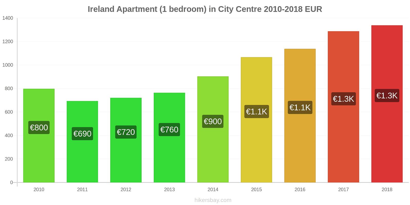 Ireland price changes Apartment (1 bedroom) in City Centre hikersbay.com