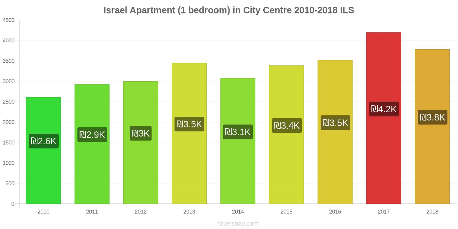 Israel price changes Apartment (1 bedroom) in City Centre hikersbay.com
