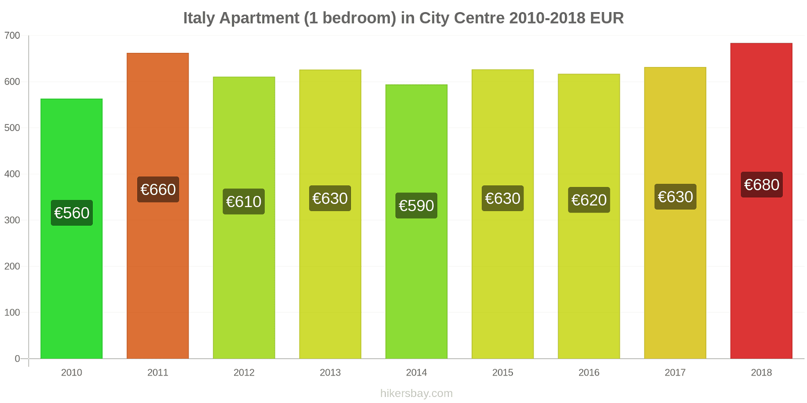 Italy price changes Apartment (1 bedroom) in City Centre hikersbay.com