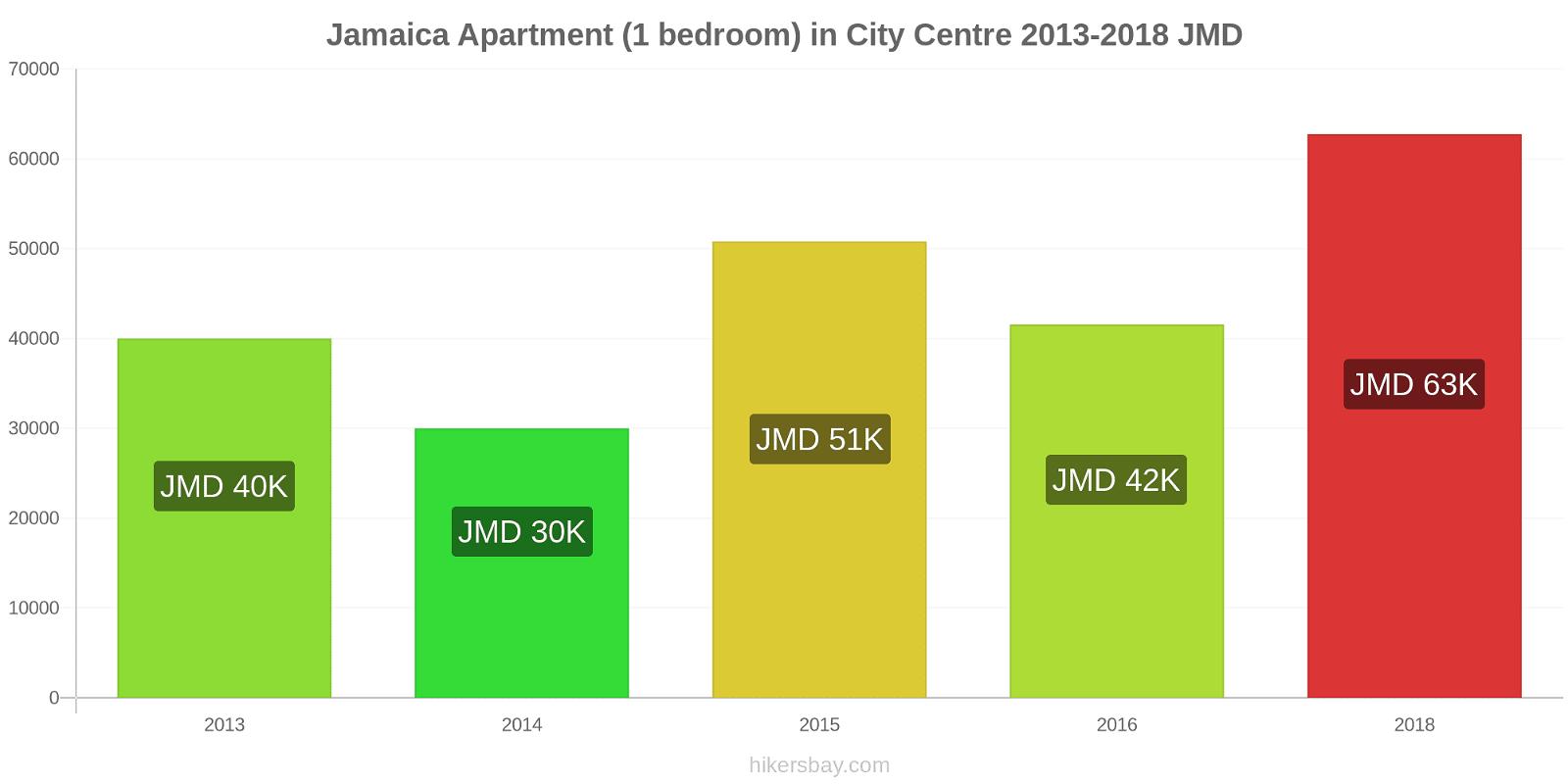 Jamaica price changes Apartment (1 bedroom) in City Centre hikersbay.com