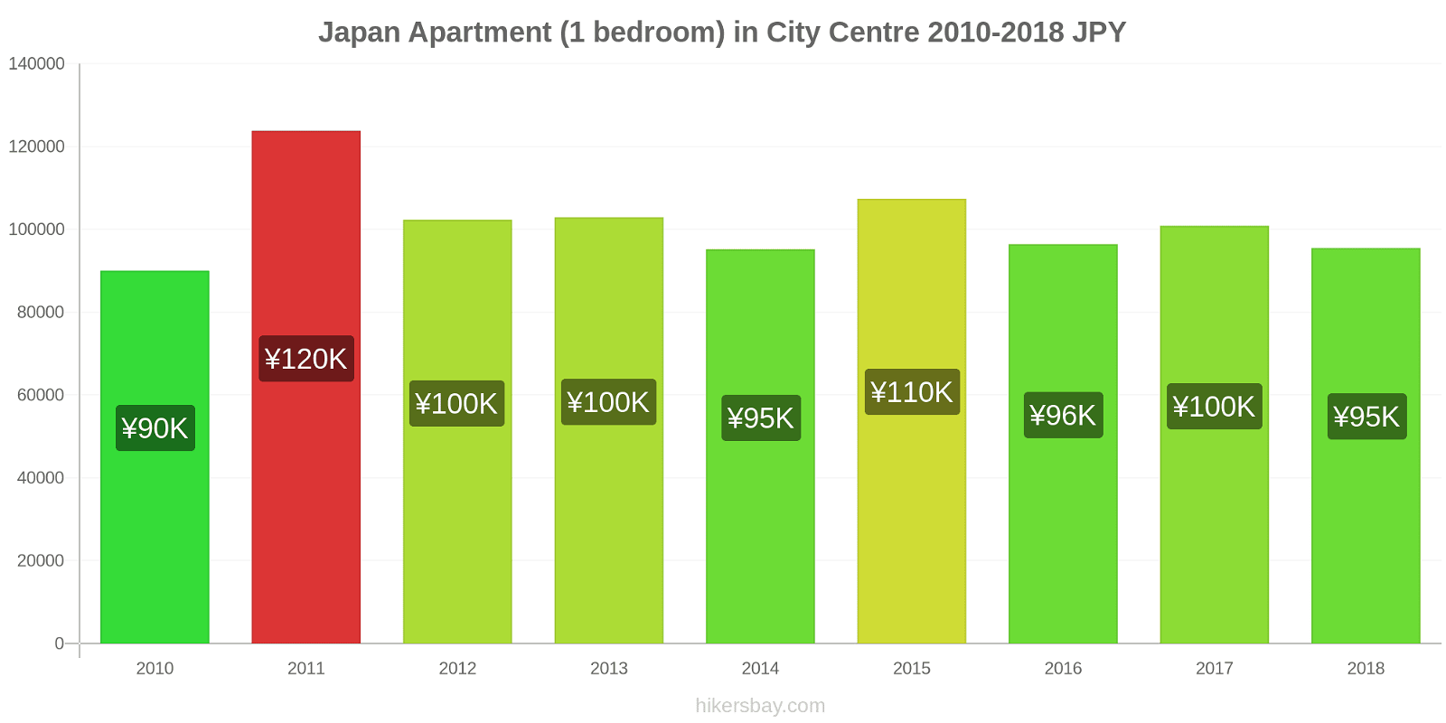 Japan price changes Apartment (1 bedroom) in City Centre hikersbay.com
