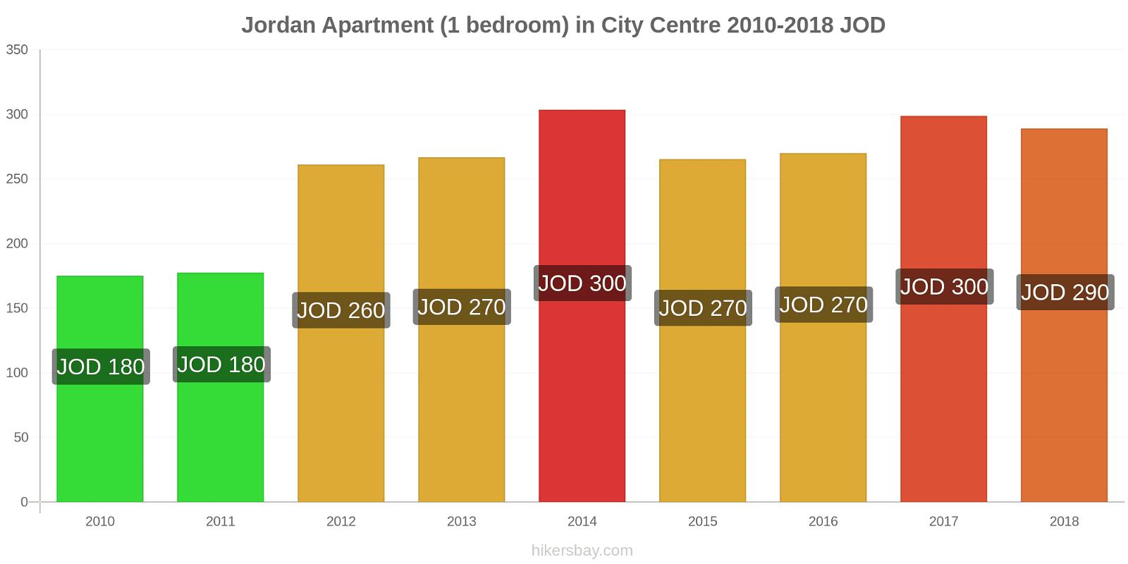 Jordan price changes Apartment (1 bedroom) in City Centre hikersbay.com