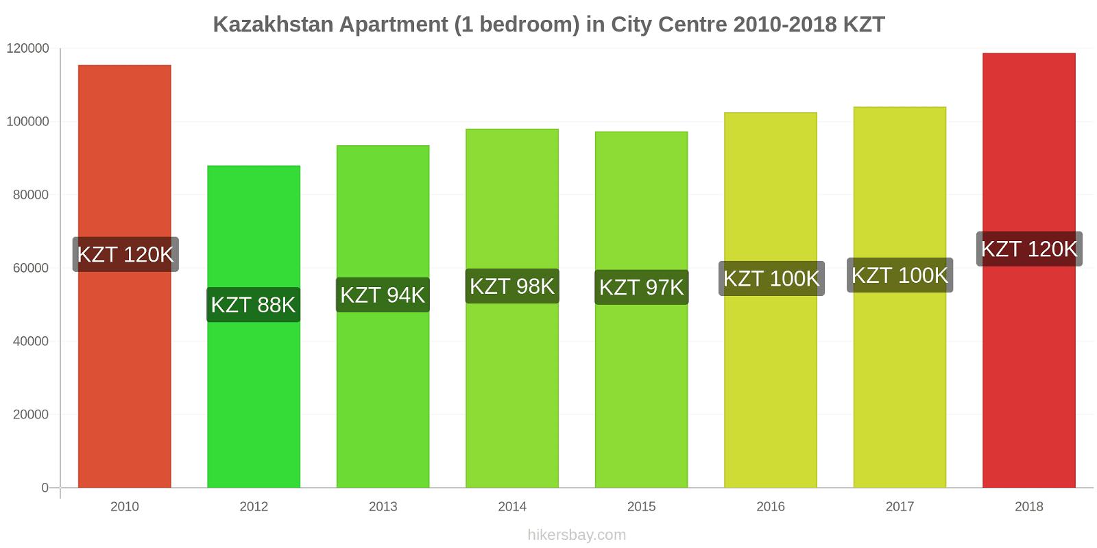 Kazakhstan price changes Apartment (1 bedroom) in City Centre hikersbay.com