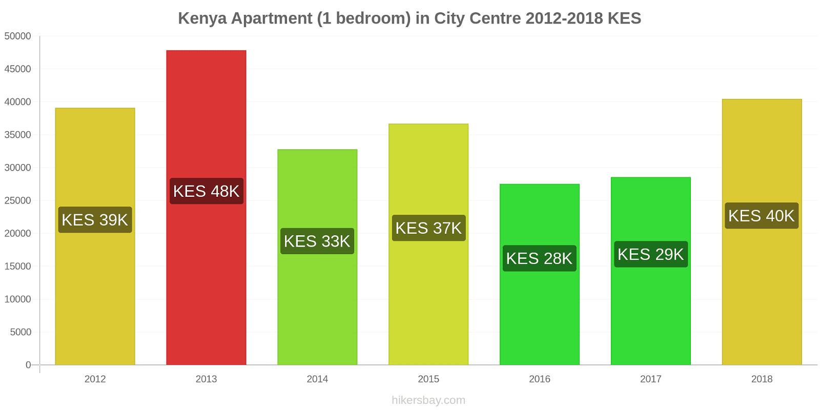 Kenya price changes Apartment (1 bedroom) in City Centre hikersbay.com
